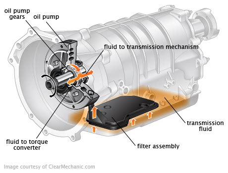 Transmission Filter Fluid Change Cost Repairpal Estimate
