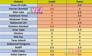 Kaabil Vs Raees Rating Comparison Chart Of Top 15 Websites