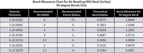 minimum  recommended  bend radius  fabricator