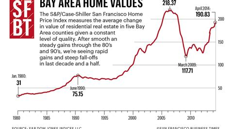 bay area home prices rise  percent   higher