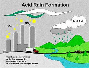 Sources  U0026 Chemistry Of Acid Rain