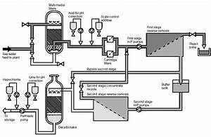 Schematic Diagram Of A Reverse Osmosis Plant For Sea Water