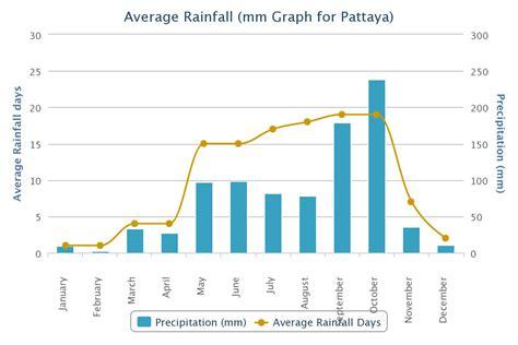 pattaya weather climate pattaya information