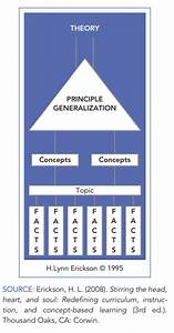 Concept Based Education  The Structure Of Knowledge