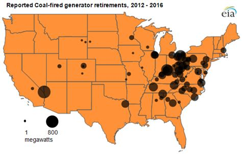 coal is oldest form of fuel 27 gigawatts of coal fired capacity to retire over next