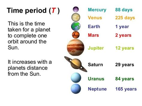 how would it take to travel 40 light years this chart explains how a year is on each planet