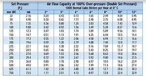 Pressure Safety Valve Basic Design Guide