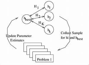 Adaptive Problem Solving Diagram