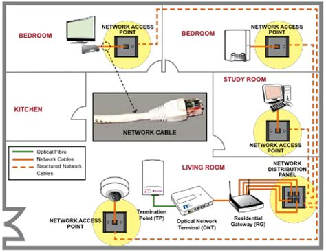 House Wiring With Fiber Optic by Preparing Your Home For Fiber Broadband Hardwarezone Sg