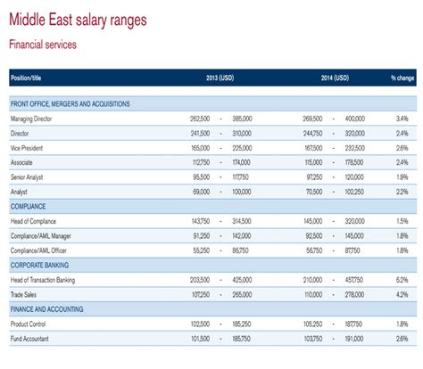 Hotel Front Office Manager Salary In Dubai by Dubai Best Hotels Uae Average Salaries For Financial Services