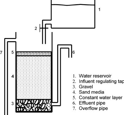 Filter Diagram by Schematic Diagram Of Sand Filter Setup