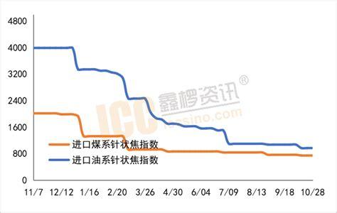 monthly report needle coke shipment  price   octoberhot topicsmonthly report needle