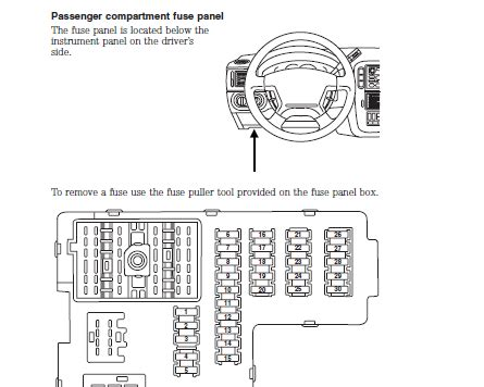 2005 Explorer Xlt Fuse Diagram by 2005 Ford Explorer The Fuse Box The There