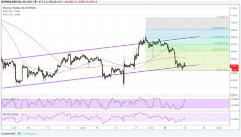 You can buy small amounts of virtual currency on bitflyer. Bitcoin Price Analysis: BTC/USD Bulls Aiming Higher Again? • Live Bitcoin News - Coiner Blog