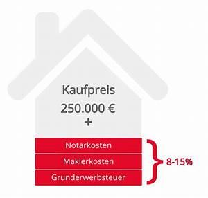 Wohnungskauf Ohne Eigenkapital : wohnungsfinanzierung vergleich und rechner loyale finanz ~ A.2002-acura-tl-radio.info Haus und Dekorationen