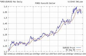 Truth Of The Us Dollar Devaluation Behind Bernanke 39 S Words