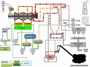 Flow Diagram Of Thermal Power Plant