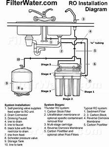 Water Filter Installation Instructions And Manuals