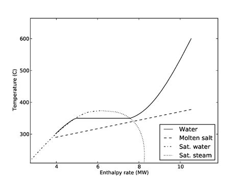 Pinch Point Diagram by Temperature Enthalpy Diagram Showing How The Pinch Point