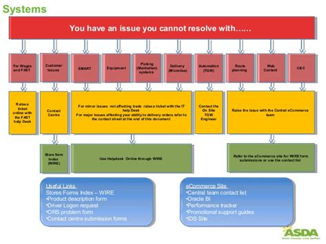 customer service escalation process flow chart otvod
