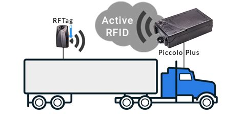 Active Rfid Gps Solution For Fleet Systems
