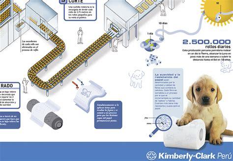 Procesos de producción KC | Fábrica de Ideas