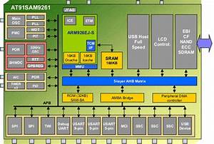 Arm9 Mcu Draws 2 5 Microa In Standby For Pos Apps