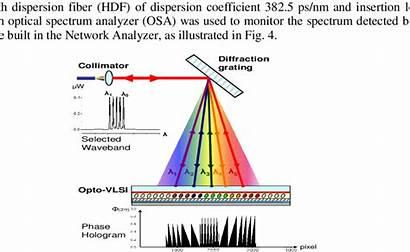 Principle Optical Waveband Selection Diagram