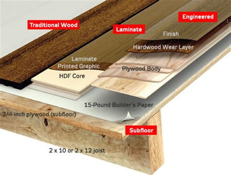 Engineered Wood Floor Buying Guide  Overview Paradigm