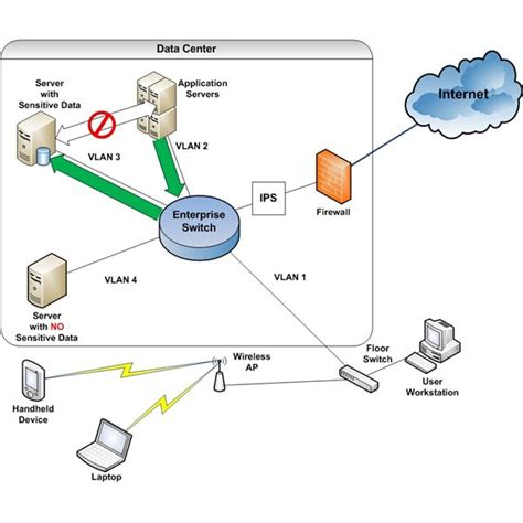 How Does Network Security Work?