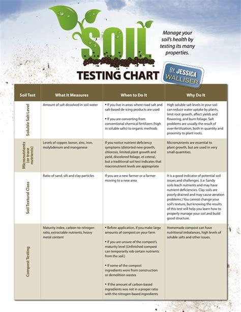 Fertilizer Analysis Chart