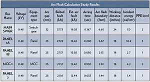2015 arc flash ppe chart share the knownledge With arc flash working distance
