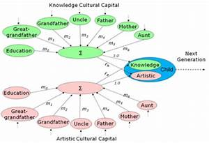Cultural Convergence Definition Figure 5 The Common Parameters In Cultural Transmission