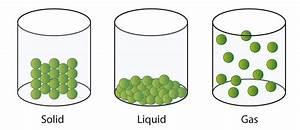 7 2  Solids  Liquids  And Gases
