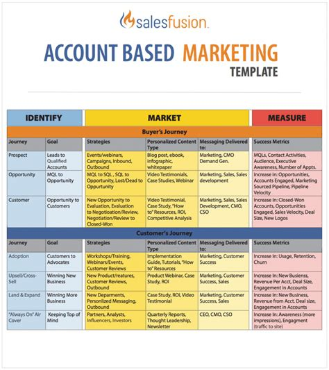 Sales And Marketing Plan Template by Marketing Template Library Salesfusion
