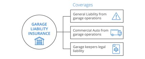 garage keepers insurance garage keepers liability ppi