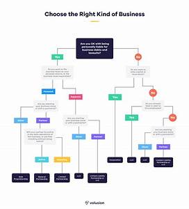 Llc How To Start A Business Easily The Simplified