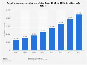 Mobile Drives E-Commerce Globally -- Now and into the Future