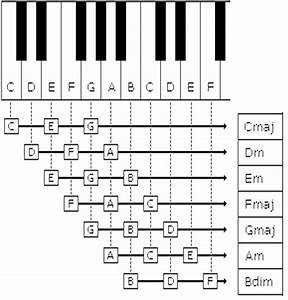 piano chord chart pdf bing images With comthe guitar chords guru open chords the guitar chords guru