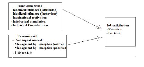 Kotter The Leadership Factor by Bass Theoretical Framework Of Transformational And
