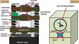 Universal Testing Machine Parts  Utm   Animation