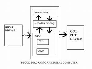 Diagram Of A Digital Computer And Various Part Of A