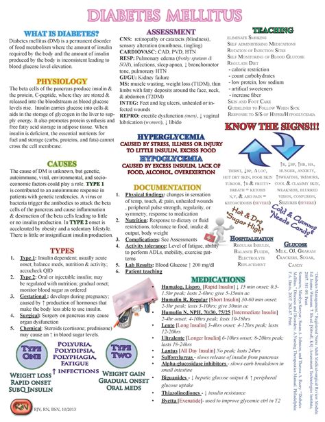Diabetes Mellitus Cheat Sheet  Nurses Tips. Internet Marketing Work Paper Trading Account. Stock Trading Online Comparison. Ac Chemotherapy For Breast Cancer. Vascular Institute Of The Rockies. Professional Web Site Templates. Exterminator Richmond Va Discount Title Loans. Wells Fargo Small Business Credit Card. Wholesale Payment Solutions Tight Sexy Pussy