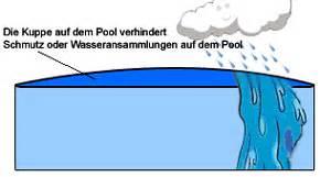 winterabdeckung pool rund winterabdeckung pool aufblasbar rechteckig oval bei bavaria haag