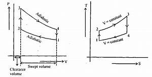 Pv Diagram Otto Cycle
