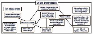 Rwib Reason Why I Believe  Origin Of The New Testament