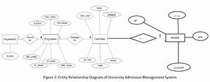 Design And Development Of University Admission Management