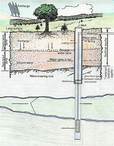 Water Well Diagrams