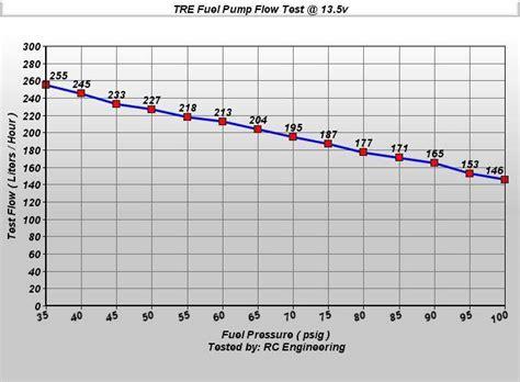 Merkur Xrti Lph Fuel Pump Treperformance