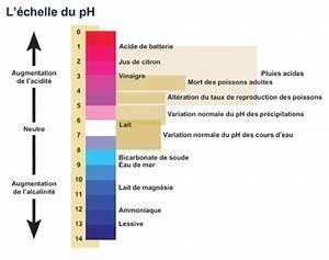 Ph Bicarbonate De Soude : archiv e environnement et changement climatique canada ~ Dailycaller-alerts.com Idées de Décoration